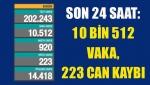 Son 24 saat: 10 bin 512 vaka, 223 can kaybı